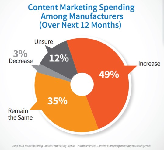 From B2B Manufacturing Content Marketing  2016 Benchmarks, Budgets and Trends – North America