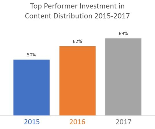 20170302 Blog Image 3 - Content Distribution 2015 to 2017.jpg