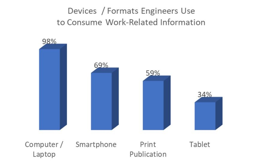 20170914 Consumption by Device.jpg