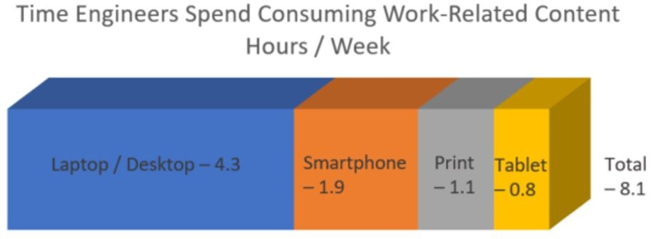20170914 Hours Spent Consuming.jpg