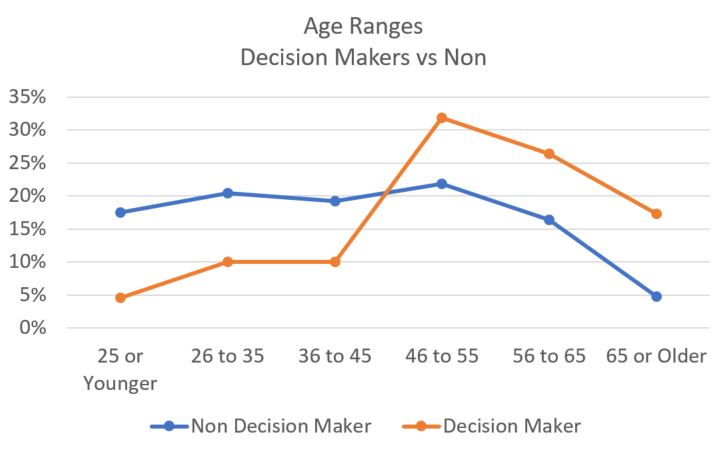 20171005 Age of Decision Makers Working in Engineering.jpg