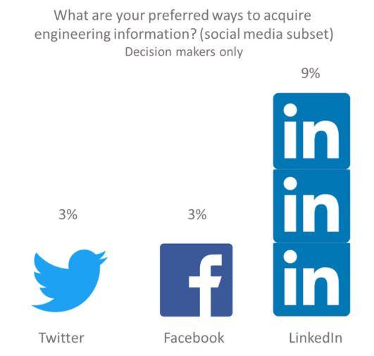 20171005 Decision Maker Social Media Preference.jpg