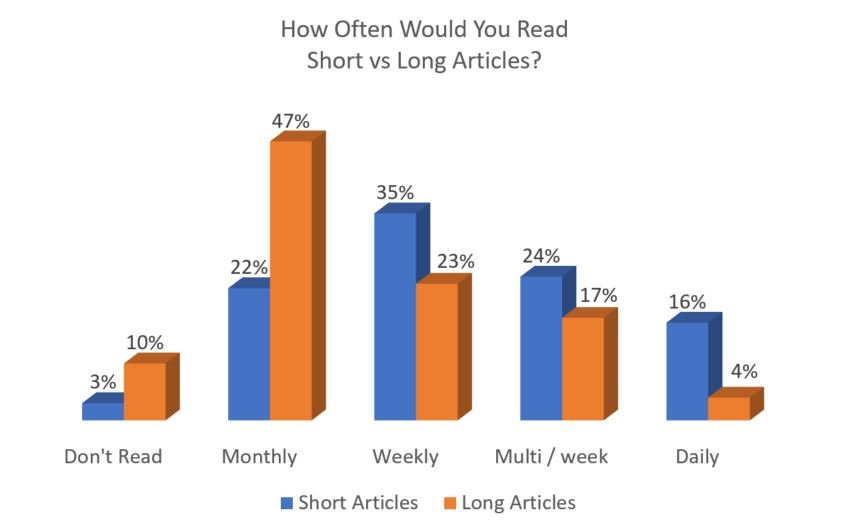 20171005 Decision Makers Article Length Preference.jpg