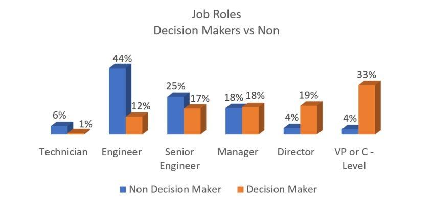 20171005 Job Roles of Decision Makers Working in Engineering.jpg