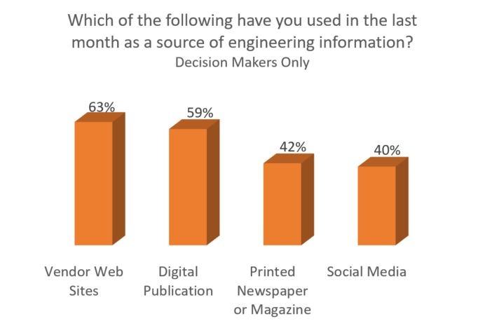 20171005 Media Used Last 30 Days Decision Makers.jpg
