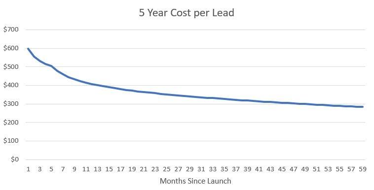 20171219 5 Year CPL Graph.jpg