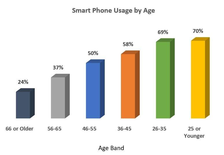 Age Band Blog Image.jpg