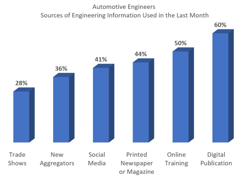 Blog 20171109 Automotive Engineers Sources of Content.jpg