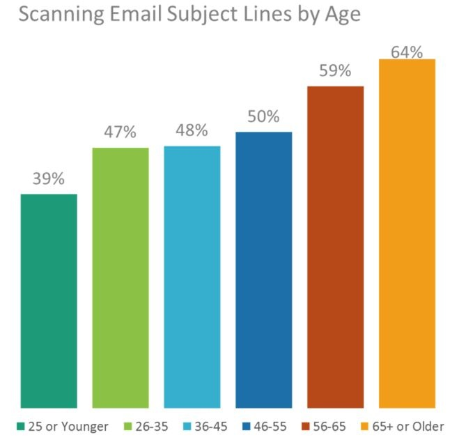 Blog Image Scanning Email by Age-1.jpg