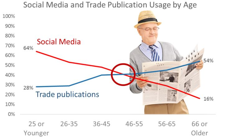 Blog Image Social Media vs Print Pubs.jpg