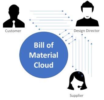 BoM Cloud Software Diagram-1.jpg