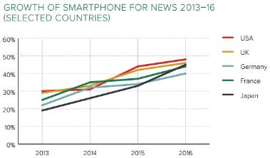 GrowthOfSmartphoneForNews2013-16.png