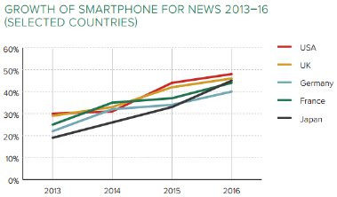 GrowthOfSmartphoneForNews2013-16.png
