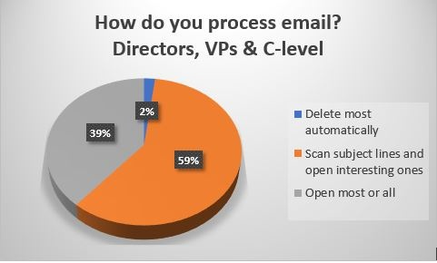 How do you process email Directors VPs CLevel.jpg