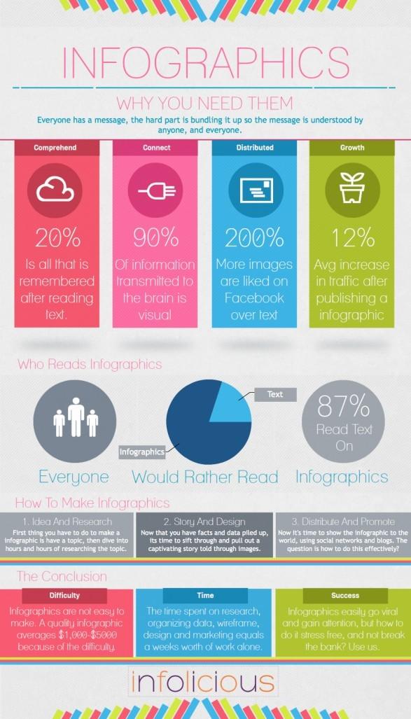 Infographics_WhyYouNeedThem.jpg