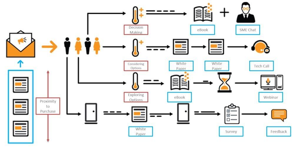 book Формирование системы проектного финансирования коммерческими