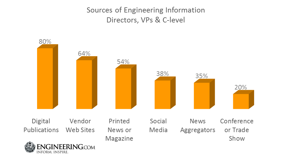 Sources of Engineering Information Directors VPs CLevel.png