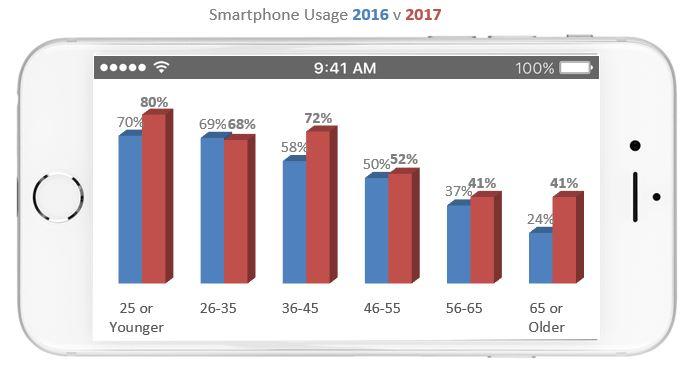 Smartphone Usage 2016v2017.jpg