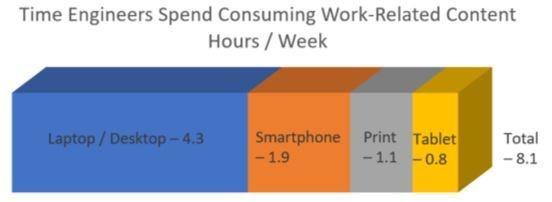 Time Spent Reading per Week.jpg